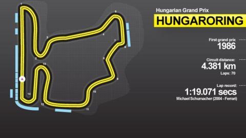 Hungaroring circuit guide