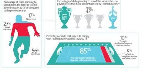 Financial fair play