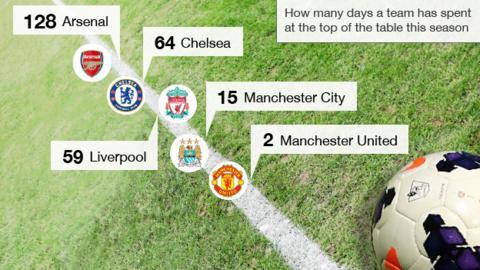 Premier League days at the top
