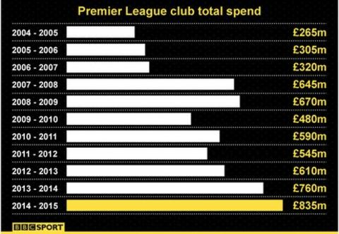 transfer spend
