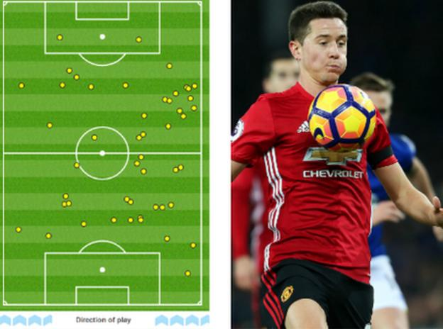 Herrera made 49 touches against Spurs, including 25 in the opposition half, and covered 11.14km. He made five tackles and four interceptions, gaining possession for his side 11 times