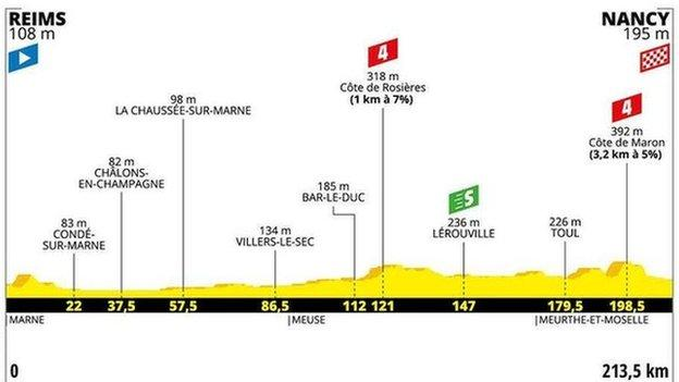 Tour de France stage guide - Adam Yates profiles the 21 stages of the 2019 race thumbnail