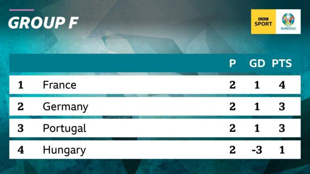 Euro 2020: Standings, fixtures and opponents - all you need to know - BBC Sport