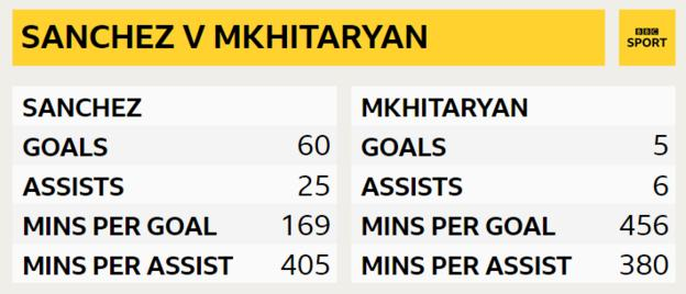 Looking at Premier League data since each player arrived in England, Sanchez scores with more regularity while Mkhitaryan delivers assists at a quicker rate