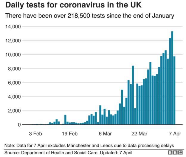 Coronavirus tests graph