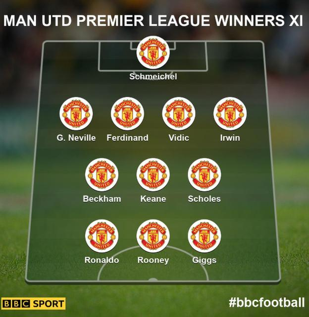 Man Utd all-time XI