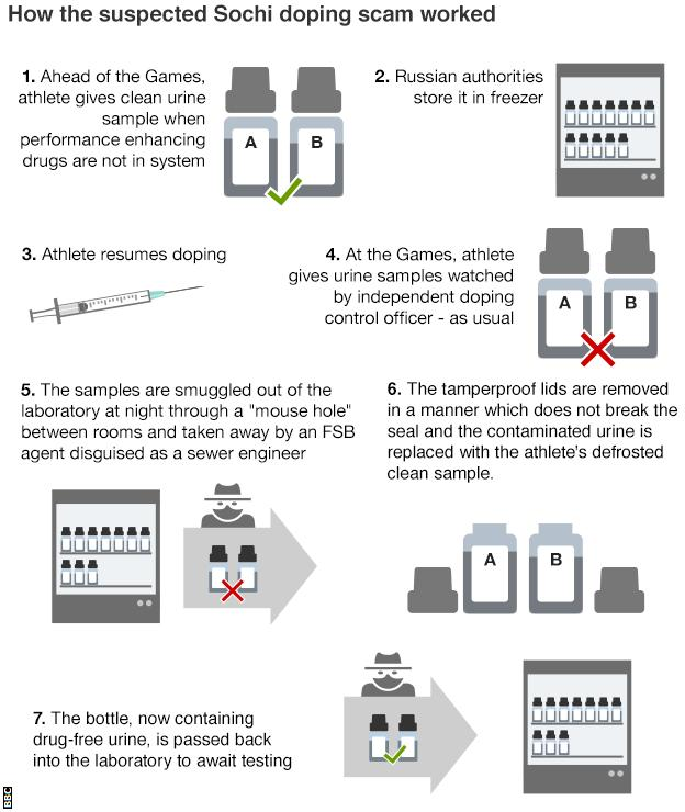 doping flow chart
