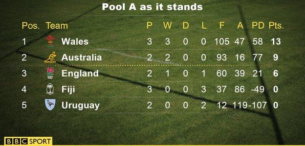 Pool A as it stands
