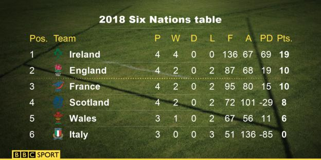 Six Nations table as it stand