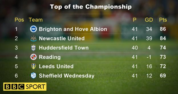 Top of the Championship