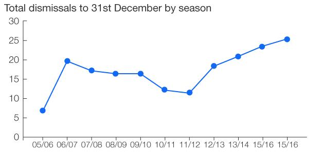 Chart showing number of dismissals by 31st December in each season