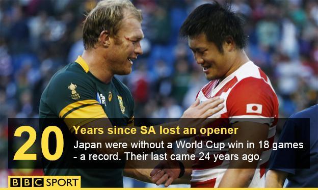 South Africa v Japan