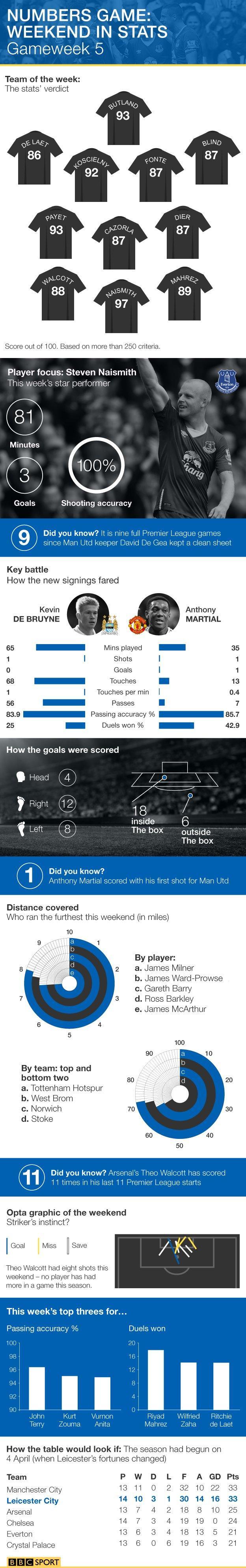 Premier League weekend infographic