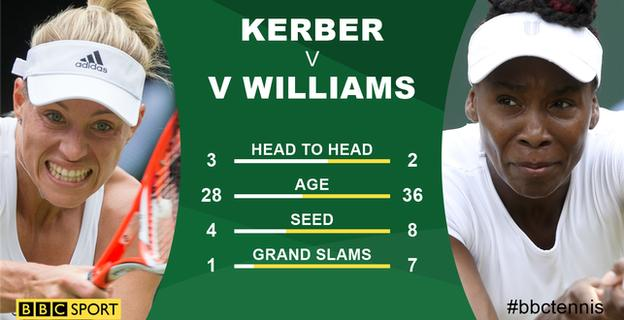 Angelique Kerber and Venus Williams graphic