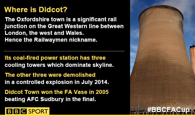 Where is Didcot?