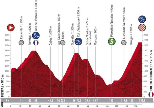 Stage six profile