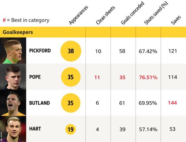 Goalkeeper statistics