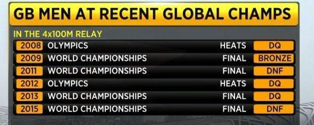 GB men's history in the 4x100m
