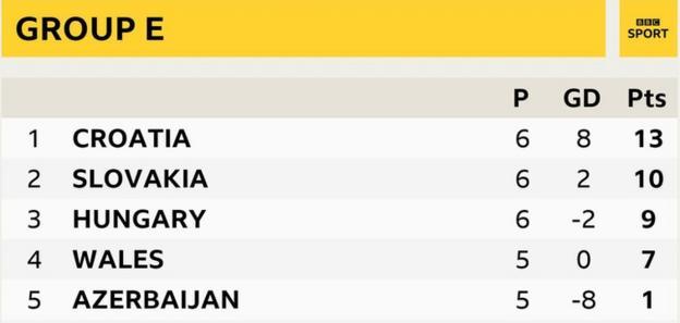 Group E table as it stands: 1st Croatia, 2nd Slovakia, 3rd Hungary, 4th Wales, 5th Azerbaijan