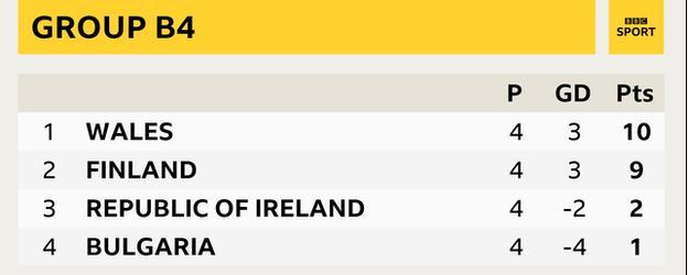 Group B4 - Wales (10 pts), Finland (9 pts), Republic of Ireland (2 pts), Bulgaria (1 pt)
