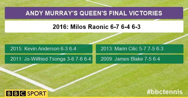 Andy Murray's Queen's final wins