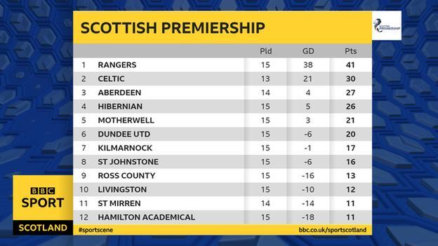 Scottish Premiership table after 3-0 scorelines were awarded