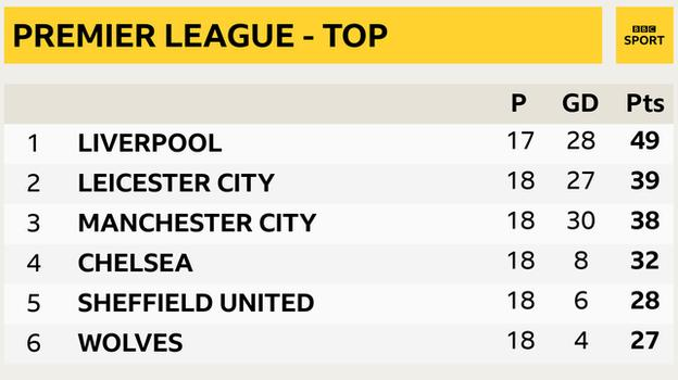 Snapshot showing top of the Premier League - 1st Liverpool, 2nd Leicester, 3rd Man City, 4th Chelsea, 5th Sheff Utd & 6th Wolves