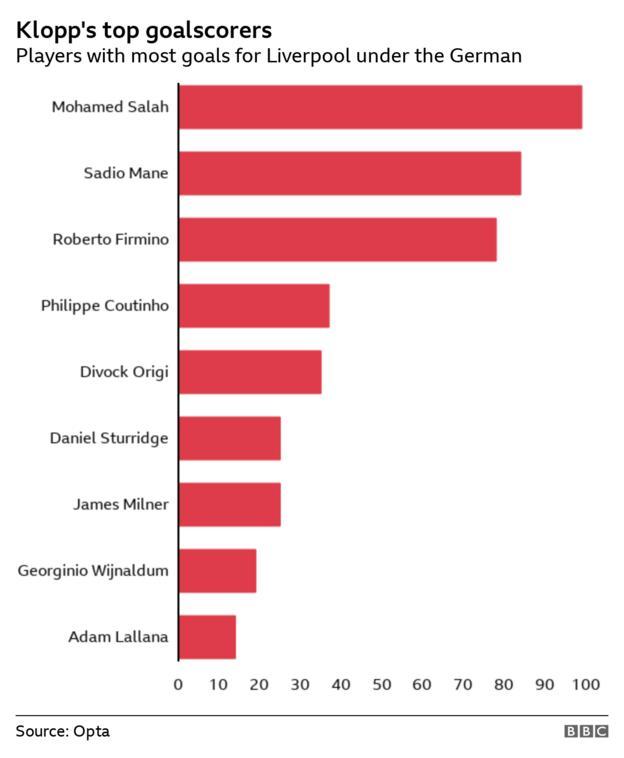 Most Liverpool goals under Jurgen Klopp - Mohamed Salah (99), Sadio Mane (84), Roberto Firmino (78), Philippe Coutinho (37), Divock Origi (35), Daniel Sturridge (25), James Milner (25), Georginio Wijnaldum (19), Adam Lallana (14)