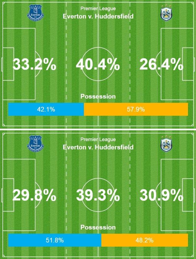 Huddersfield had the better of the first-half possession (top graphic) but Everton got on top after half-time (bottom graphic)