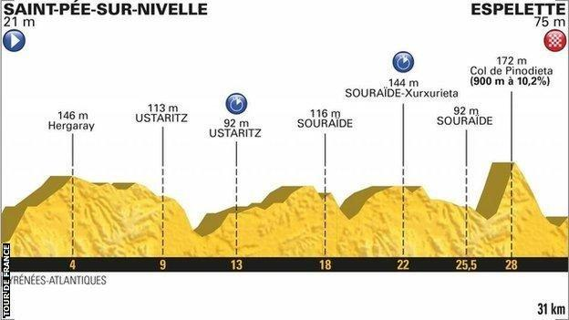 Stage 20 profile map