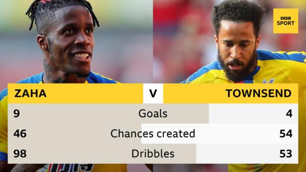 Wilfried Zaha and Andros Townsend