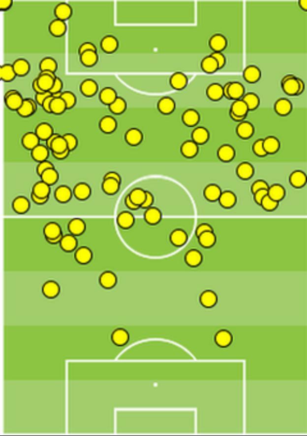 David Silva's touches against Everton