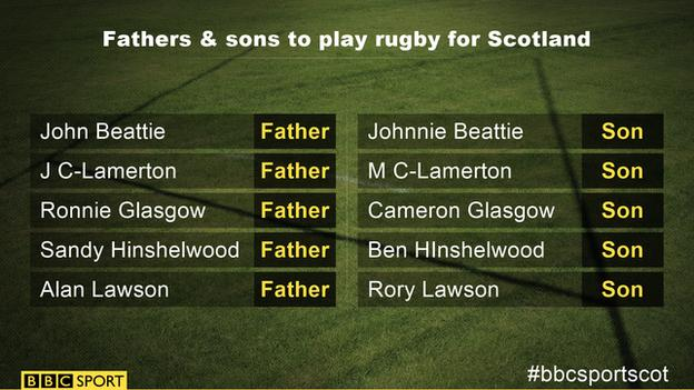 Fathers and sons to play rugby for Scotland