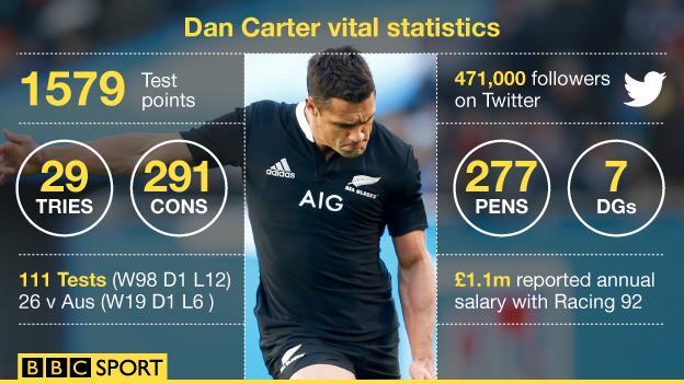A graphic of Dan Carter's Test career statistics