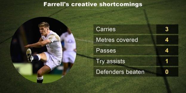 Farrell's creative shortcomings
