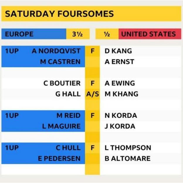 Solheim Cup lørdag Fours resultater