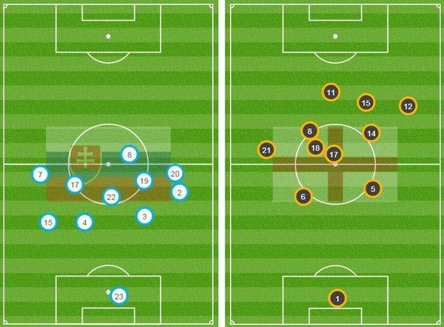 Slovakia's average position (left) shows just one player in England's half of the pitch