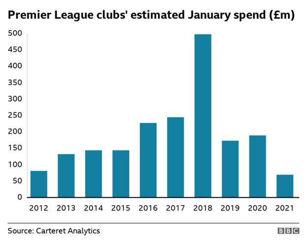 Bar chart showing decreased spending this January
