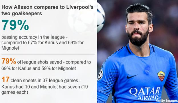 How Alisson compares with Liverpool's other keepers Loris Karius and Simon Mignolet: passing accuracy - Alisson 79%, Karius 67%, Mignolet 69%; shots saved - Alisson 79%, Karius 69%, Mignolet 59%; clean sheets - Alisson 17 in 37 games, Karius 10 in 19, Mignolet 7 in 19
