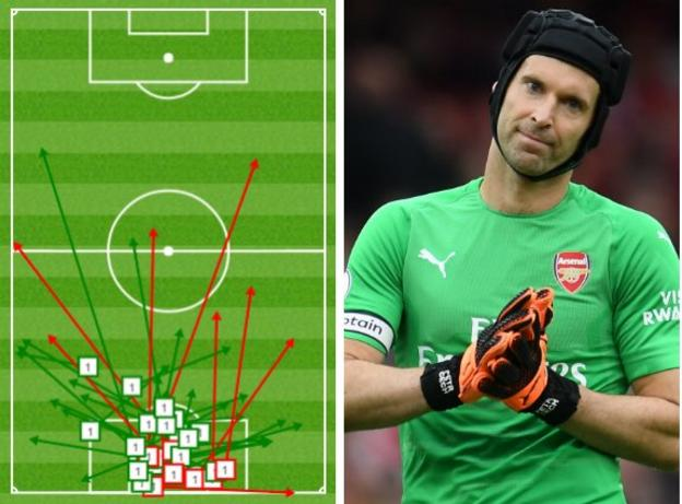 Graphic showing that of Petr Cech's 42 passes, only five of them went long into City's half