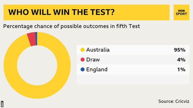 Win predictor: Aus 95%, Draw 4%, England 1%