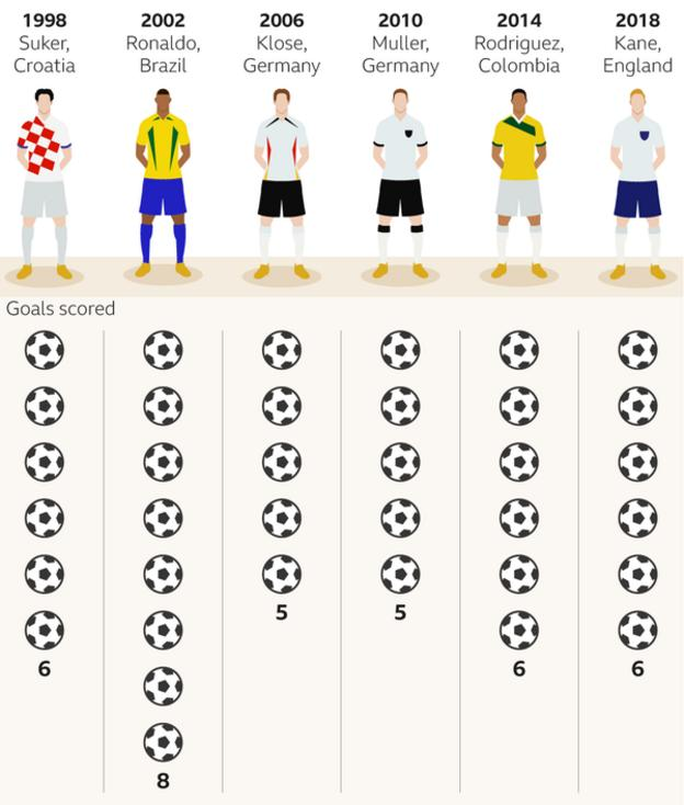 World Cup top goalscorers