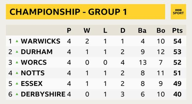 Championship Group One table