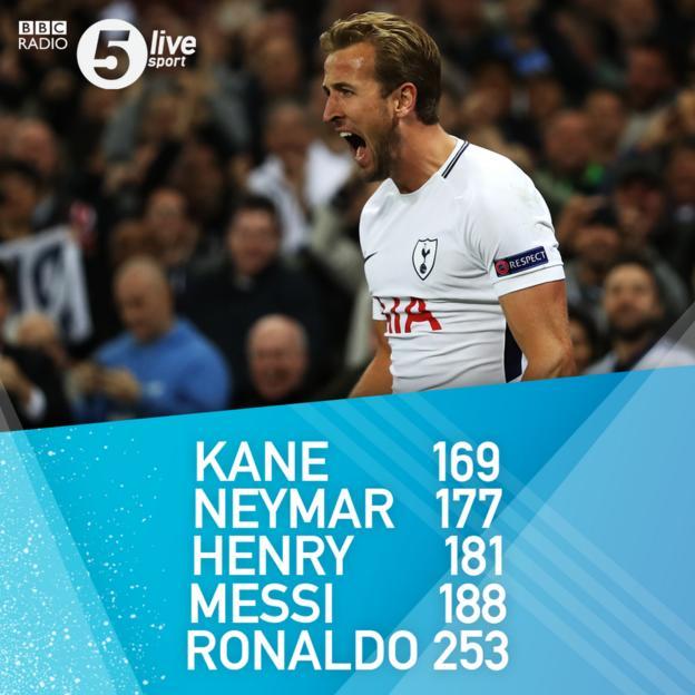 Kane games to reach 100 goals