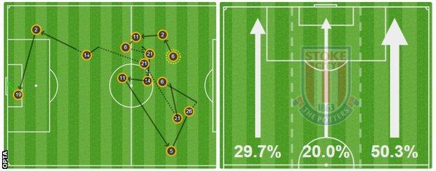 Stoke Opta graphic