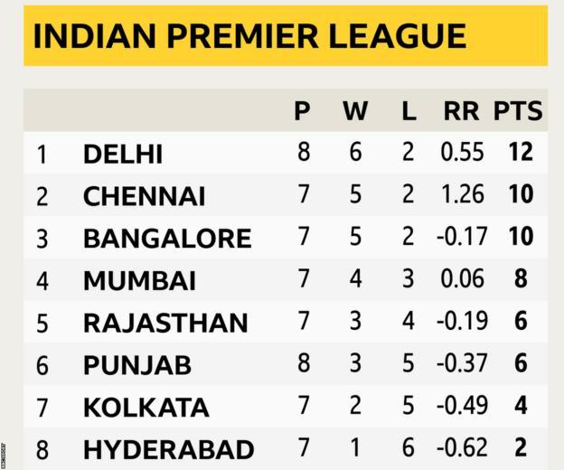 Indian Premier League table as the tournament resumes on 19 September: Delhi Capitals 12 points, Chennai Super Kings 10, Royal Challengers Bangalore 10, Mumbai Indians 8, Rajasthan Royals 6, Punjab Kings 6, Kolkata Knight Riders 4, Sunrisers Hyderabad 2
