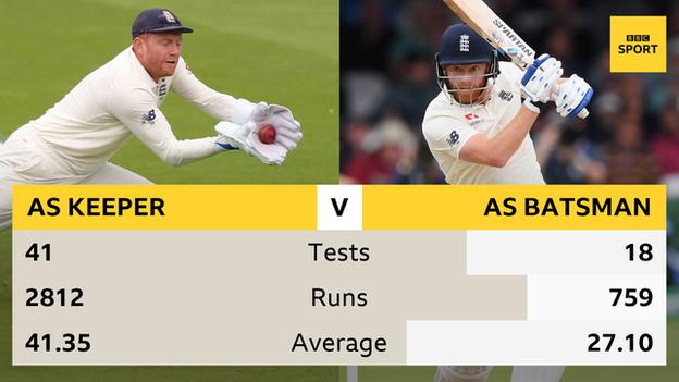 Graphic showing Jonny Bairstow averages 41.35 from 41 Tests as a wicketkeeper, and 27.10 in 18 Tests as a specialist batsman