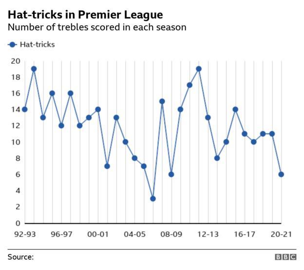 Number of hat-tricks in each Premier League season