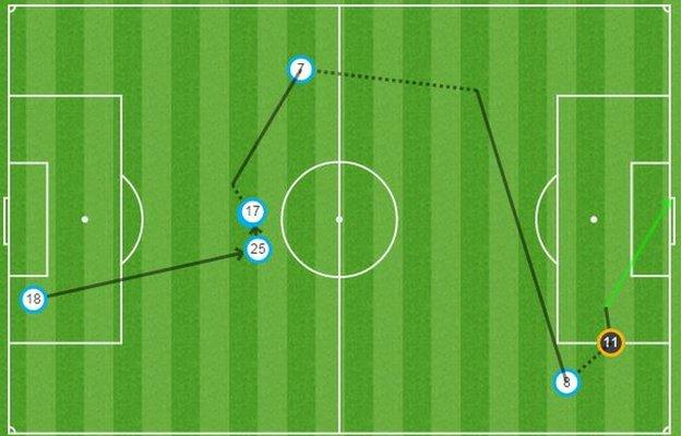 Newcastle's goal started with Chancel Mbemba (18) and also involved Andros Townsend (25), Ayoze Perez (17), Moussa Sissoko (7) before Vurnon Anita (8) evaded an Aleksandar Kolarov (11) challenge to score
