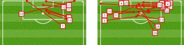 Chelsea's crosses vs Palace